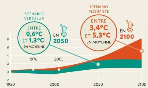 Plaquette : La vigne, le vin et le changement climatique en France
