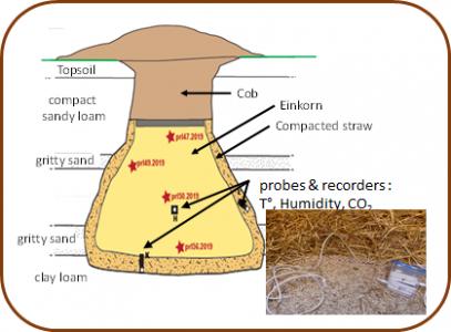 Silo souterrain pre-industriel