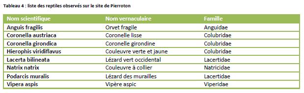Liste des reptiles sur le domaine de Pierroton