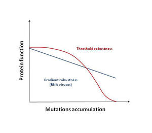 Figure 1 . Two modes of mutational impact on organisms' fitness (adapted from Tokuriki et al. 2009).
