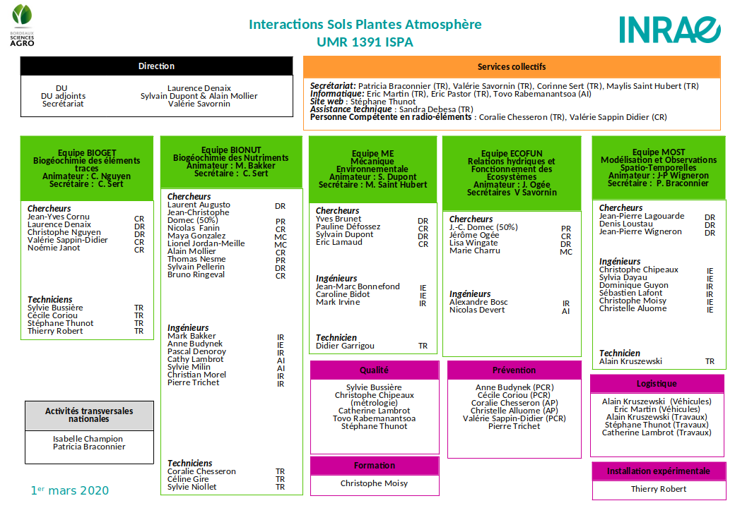 Organigramme ISPA mars 2020