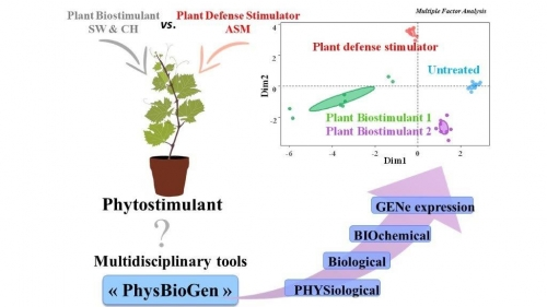 Article à paraître dans Journal of Agricultural and Food Chemistry